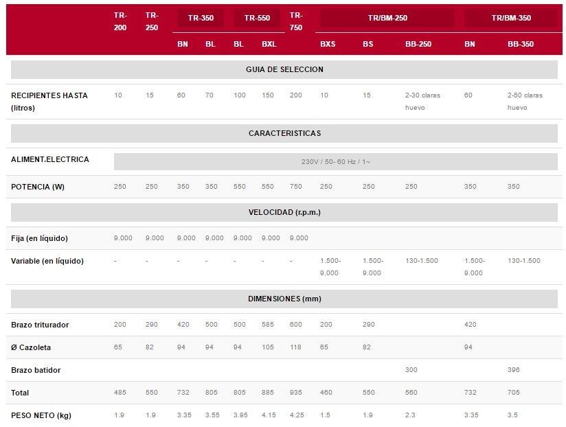 comparar batidoras profesionales